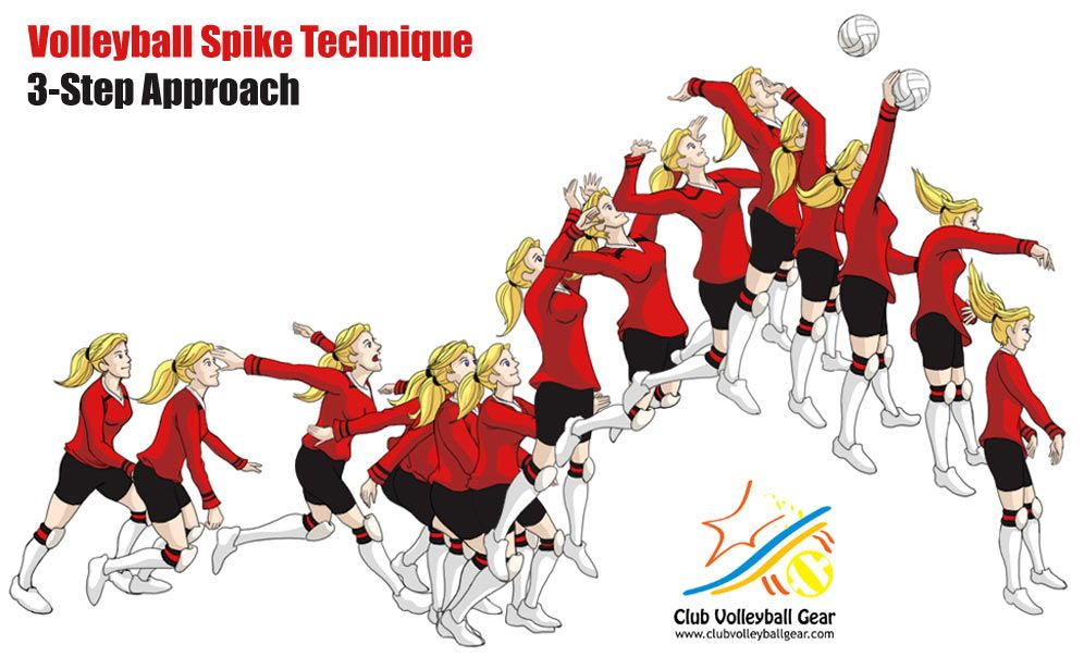 Volleyball Hitting Drills And Volleyball Hitting Technique For Volleyball Volleyball Spike Trainer Animation