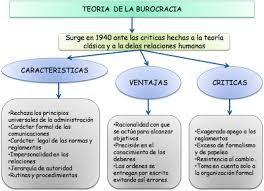 Max Weber Utilizo El Término De La Burocracia Para Describir