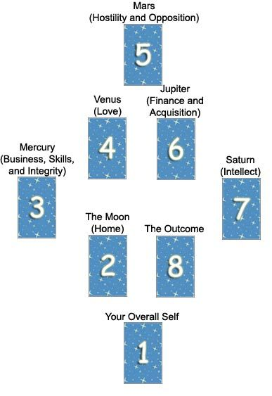 Planetary Reading Tarot Spread by FreeDivination.com   タロットスプレッド ...