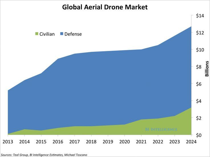 Military Drone BII_DroneMarket2014 (With images