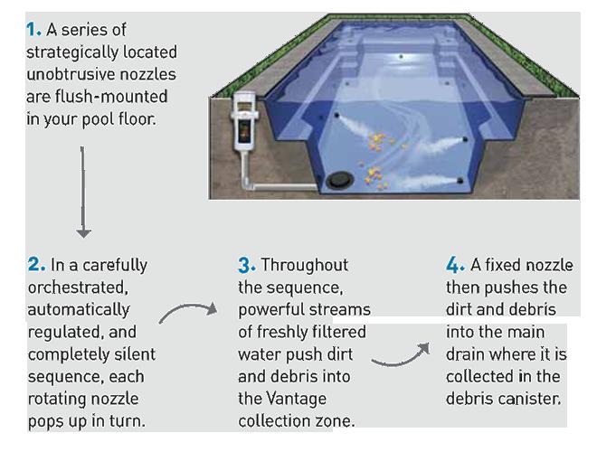 Vantage InFloor Cleaning System Floor cleaner, Pool