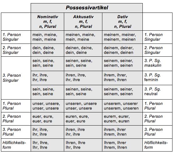 Possessivartikel: Nom, Akk, und Dat.   Deutsch lernen   Pinterest ...