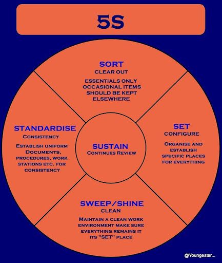 From SoftwareThere Are 5 Primary Phases Of 5S
