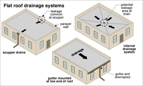 Flat roof drainage system  #DrainageSystem
