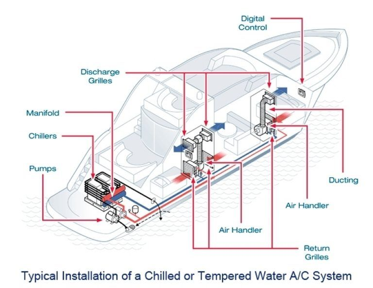 Marine Boat & Yacht Air Conditioning, Refrigeration & Water Makers  regarding Chilled Water Air Handler Piping Diagram | Air handler, Hvac  duct, SystemPinterest