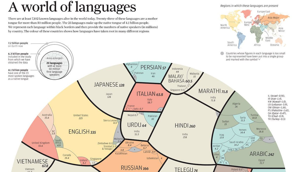 Here Are The Worlds Most Spoken Languages In One Globe Map Language - Most spoken first language in the world
