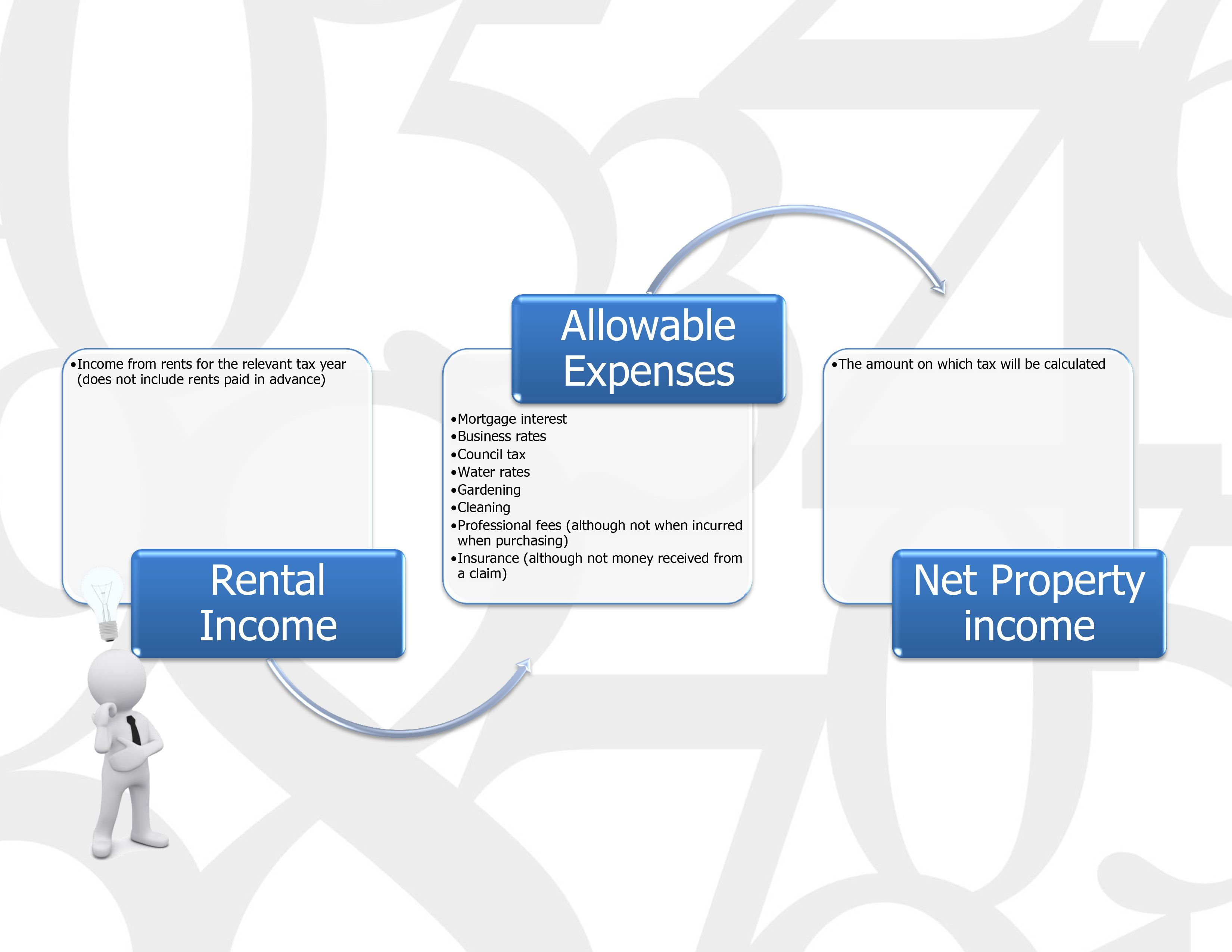 If You Receive An Income From Renting Out Properties Here Is A