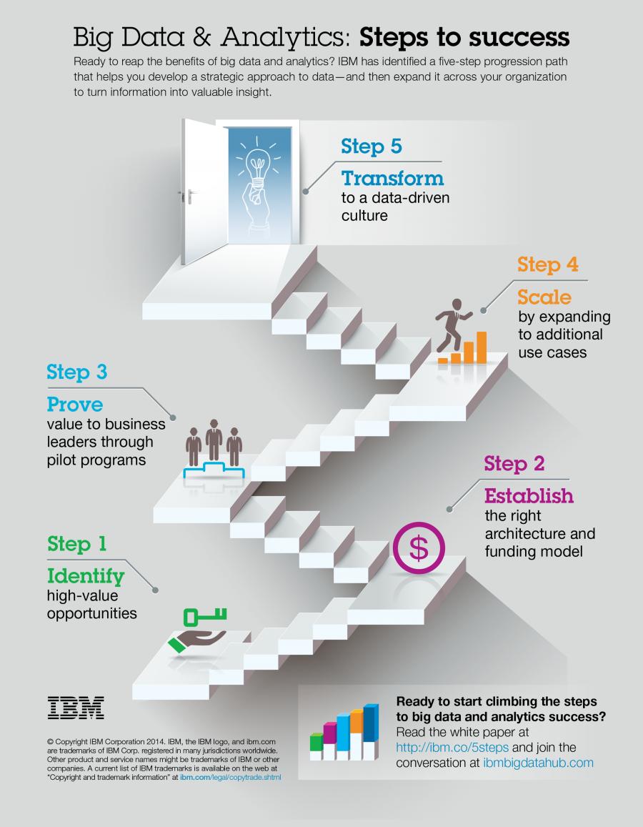 5 steps to big data and analytics success | The Big Data Hub