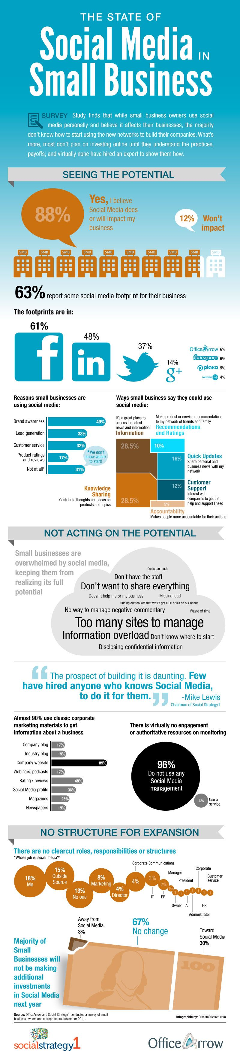 Social Media Infographic Small Business Social Media Social Media Infographic Social Media Business