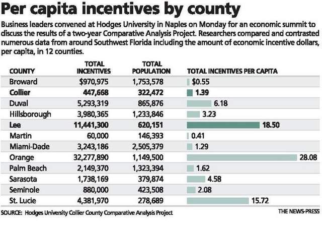 Per Capita Incentives Per County Business Leader Economic Development Incentive