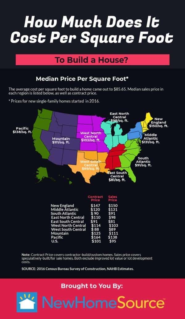 How Much Does It Cost Per Square Foot To Build A New House Newhomesource Building A House Building A New Home Houses In Ireland