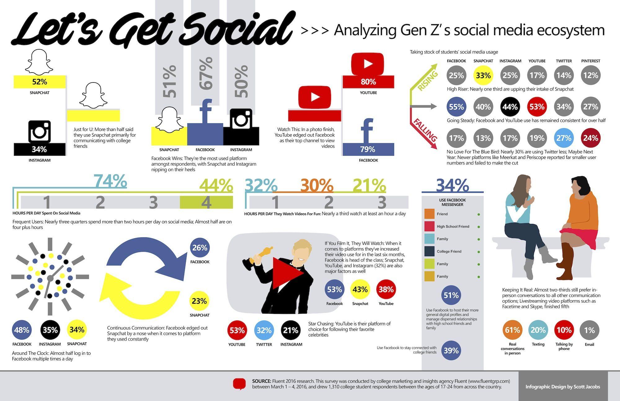 How Is Gen Z Utilizing Social Media Dickleung Design Group Social Media Infographic Social Media Social Media Article