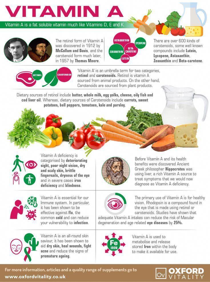 Vitamin A Vitamin A Supplements Vitamin A Tablets Vitamin A History Health Benefits Of Vitamin A Mas Fruit Health Benefits Benefits Of Vitamin A Vitamins