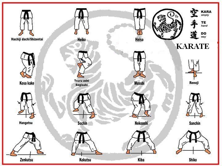 Basic Stances Shotokan Karate Shotokan Karate