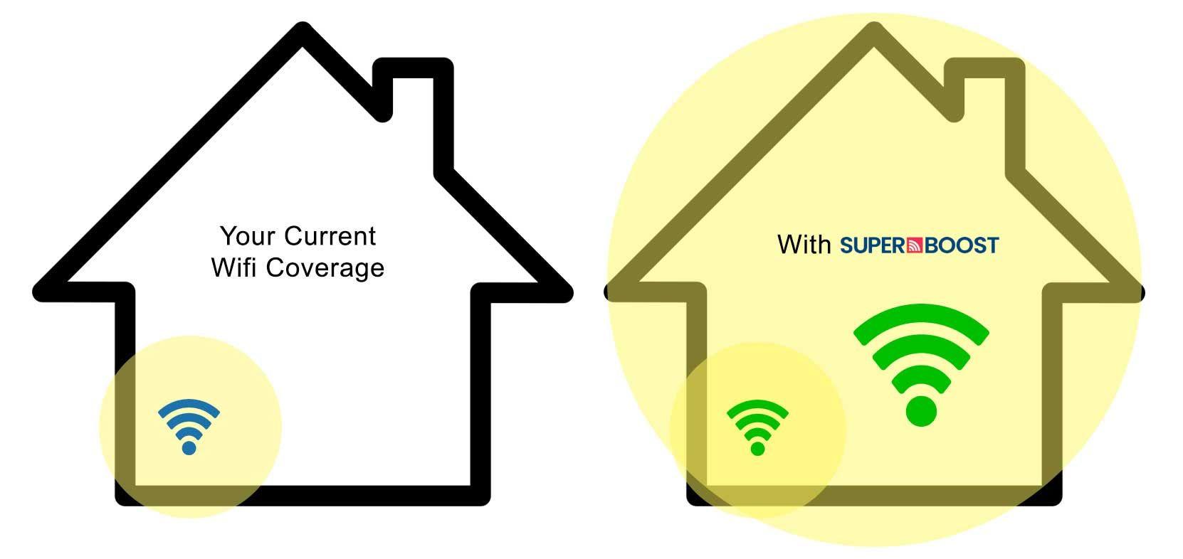 universal bredband problem