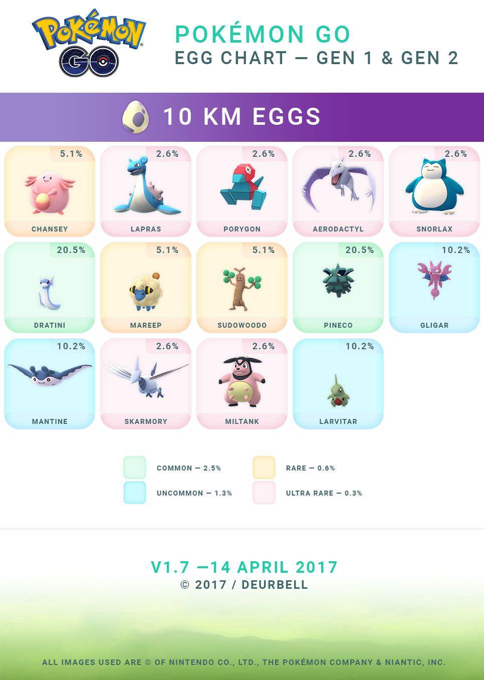 pokemon go easter event egg chart Egg chart, Pokemon go