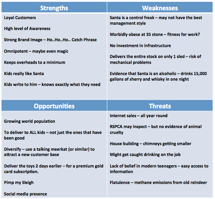 SWOT Analysis : Santa\'s Grotto | more work | Pinterest | Swot ...