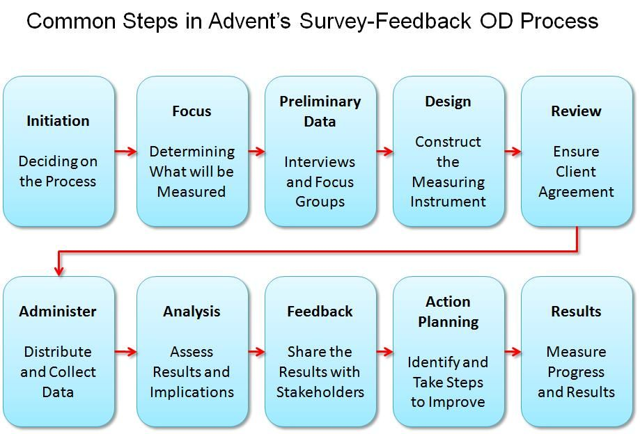 Organizational Development     Management And Organizational