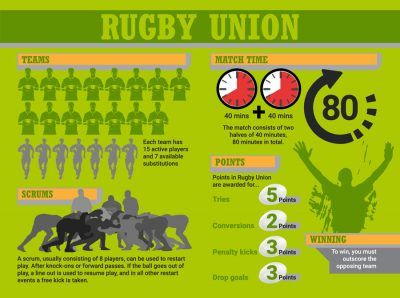 Difference Between Rugby League And Union Rugby Rugby Union Teams Rugby League