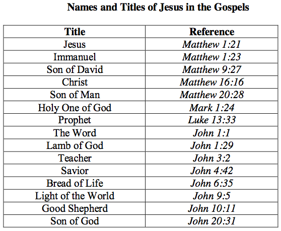 Image result for titles of jesus in John