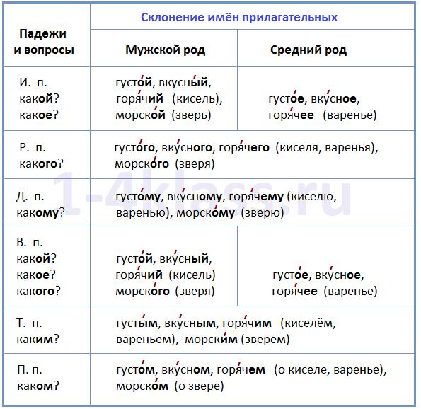 Spishy-ru.ru 5 класс