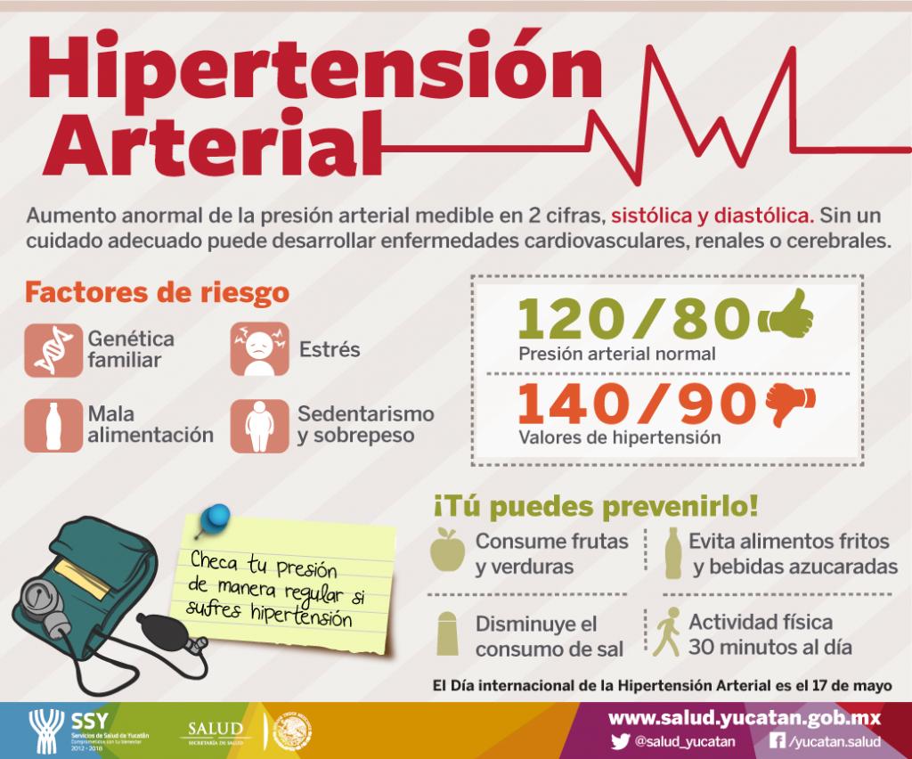 Factores de riesgo de hipertensión secundaria