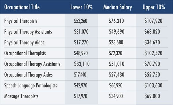 a chart showing a physical therapists salary as well as