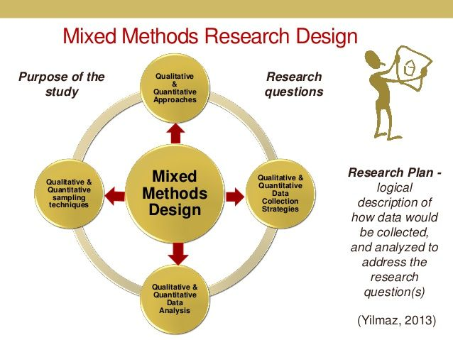Designing A Mixed Methods Research Research Pinterest
