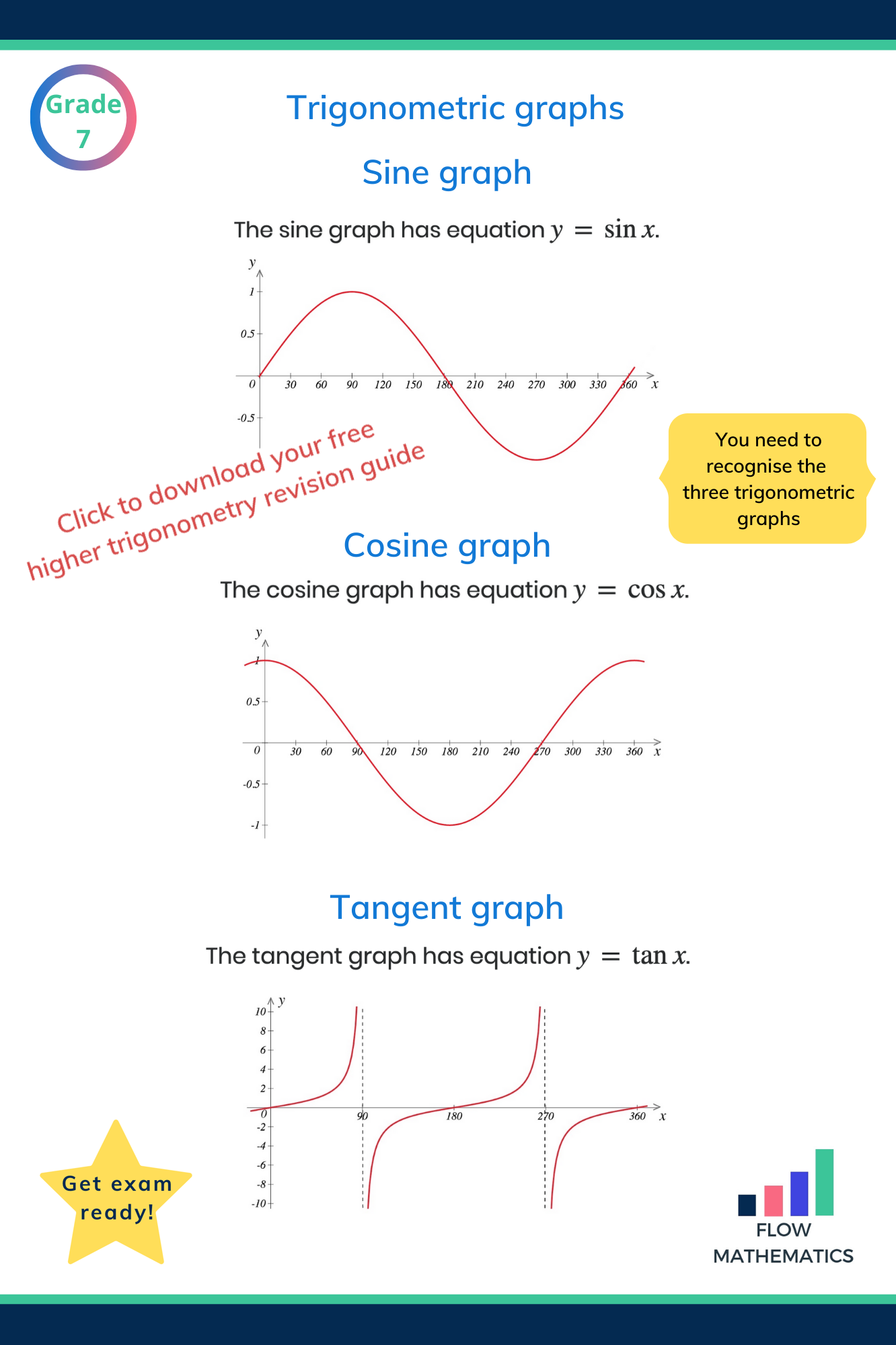 Trigonometric Graphs Gcse Maths Revision Trigonometry Studying Math