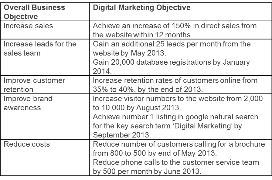 marketing objectives essay Something which too often gets confused in marketing hopefully this post will quickly clear up the differences between marketing strategy  goals and objectives.
