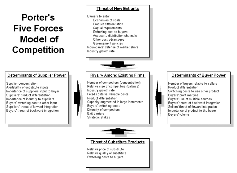 Porters Five Forces Marketing Analysis Porter Business Analysis