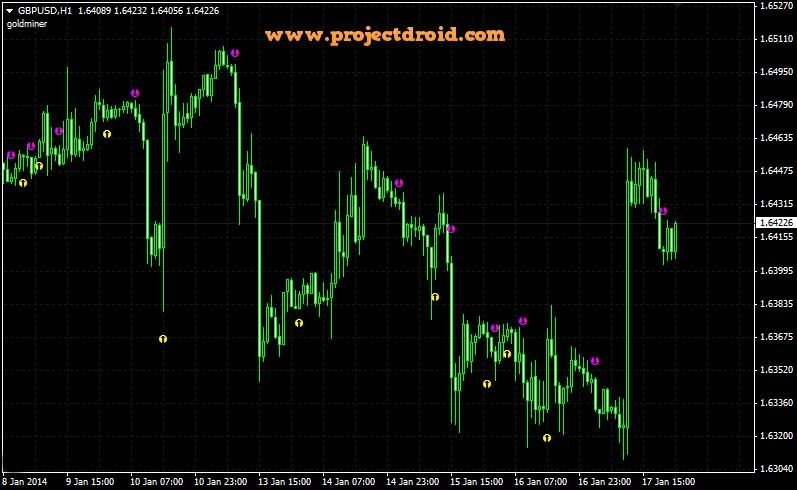 Goldminer 2 Indicator Com Imagens
