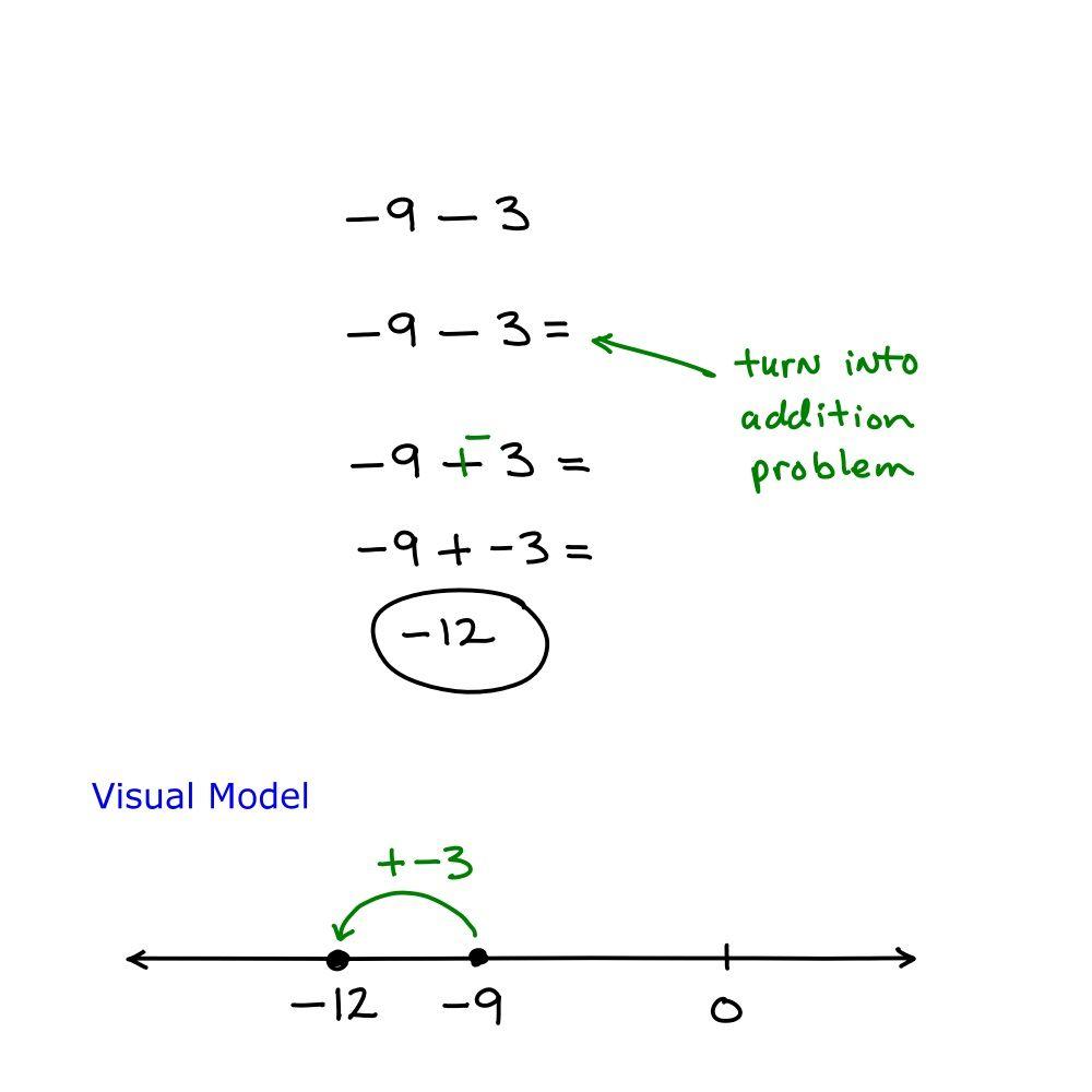 Algebra Helper Negative Numbers Adding And Subtracting Negativity Adding and subtracting negative numbers