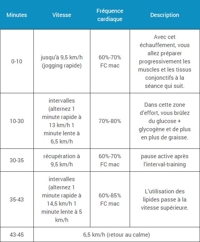 Programme Pour Br 251 Ler De La Graisse Espace Musculation