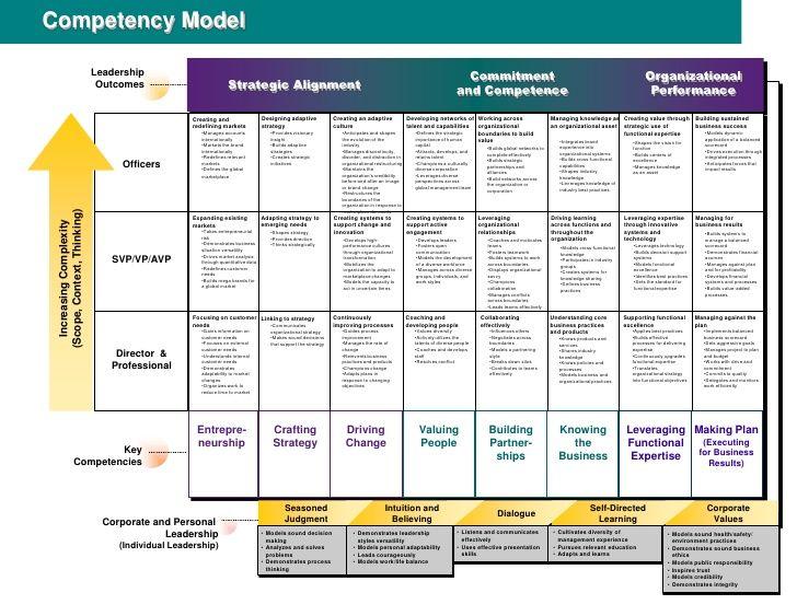 Competency Model Leadership Leadership Competencies Leadership