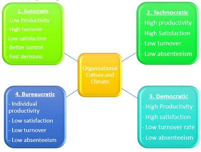 Project Analysis Understanding Individual Behavior In An