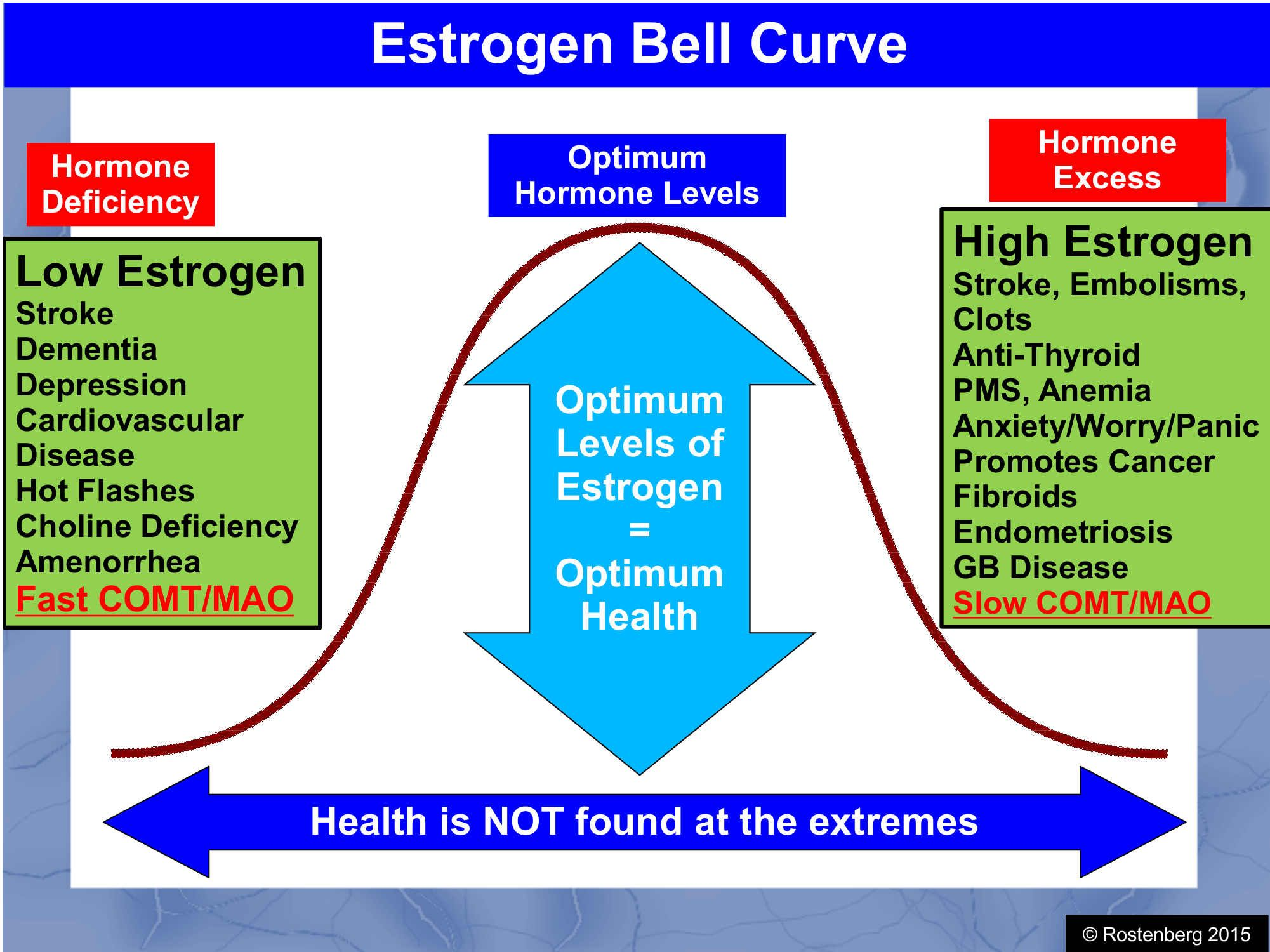how to fix estrogen deficiency