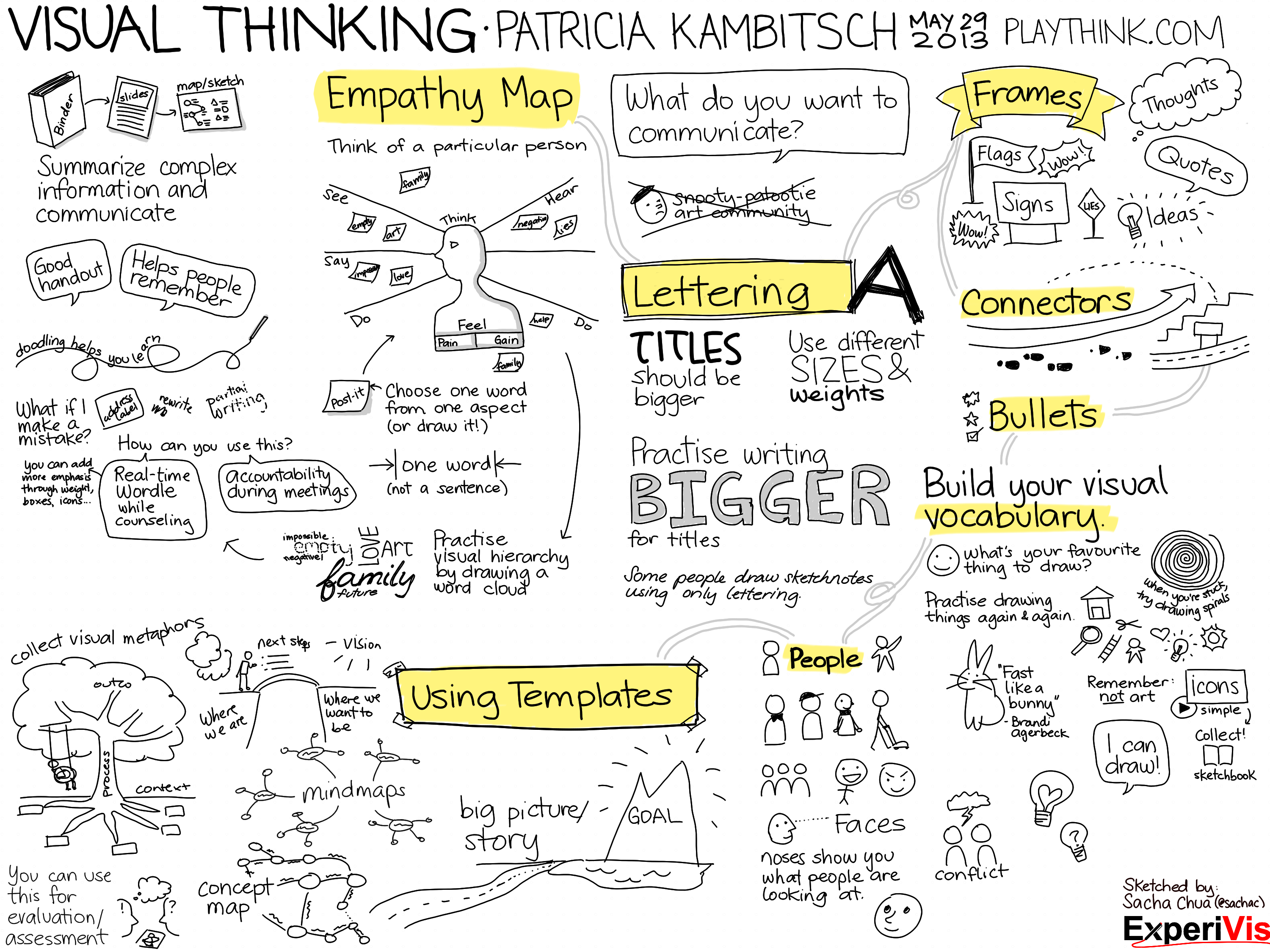 Check out brainstorming software such as smart ideas to help you - Tips For Sketchnoting This Is A Great Way To Take Class Notes And Study If