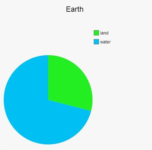 Such a simple but cool pie chart haha | Percentage Memes ...