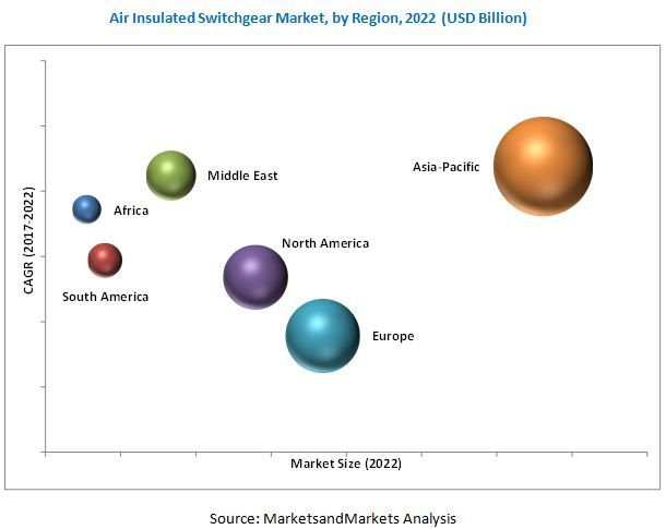 Air Insulated #Switchgear Market by Voltage Range (3 kV–36 kV and >36 kV), Installation (Indoor and Outdoor), Application (Transmission & Distribution, Manufacturing & Processing, and Infrastructure & Transportation), and Region - Global Forecast to 2022