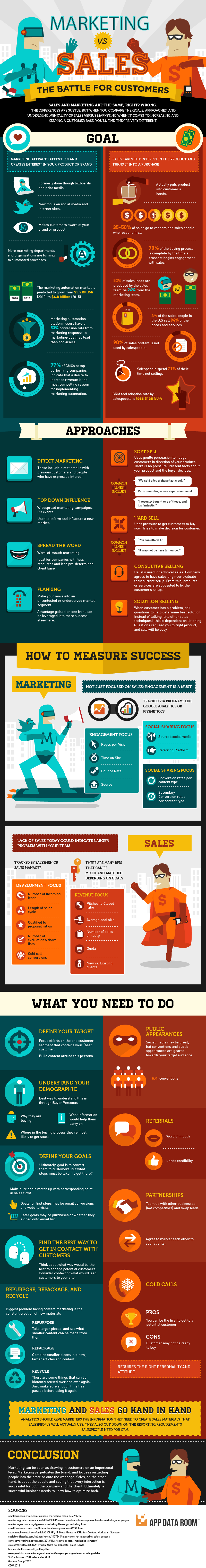 Digital technology is overtaking traditional sources of information like newspapers, radio and television, and social media is now growing as a popular news source. Marketing vs Sales: The Battle for Customers [Infographic ...