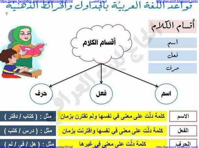 مذكرة قواعد اللغة العربية بالجداول والخرائط الذهنية كاملة بملف واحد Pdf Arabic Alphabet For Kids Alphabet For Kids Mental Map