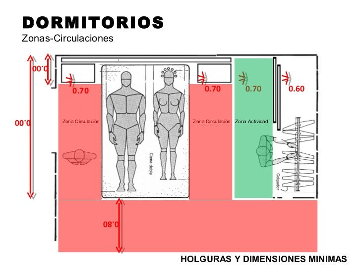 Medidas Zona Circulaci N Dormitorio Ergonom A