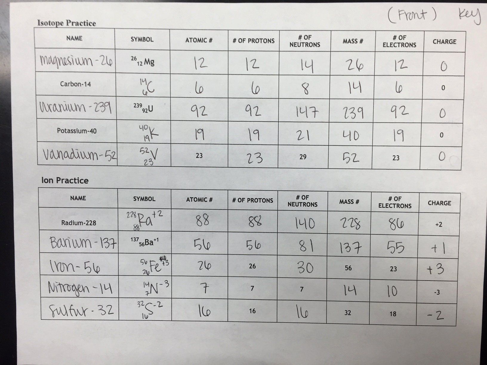Isotope Practice Worksheet Answers Awesome Unit 2 Atomic