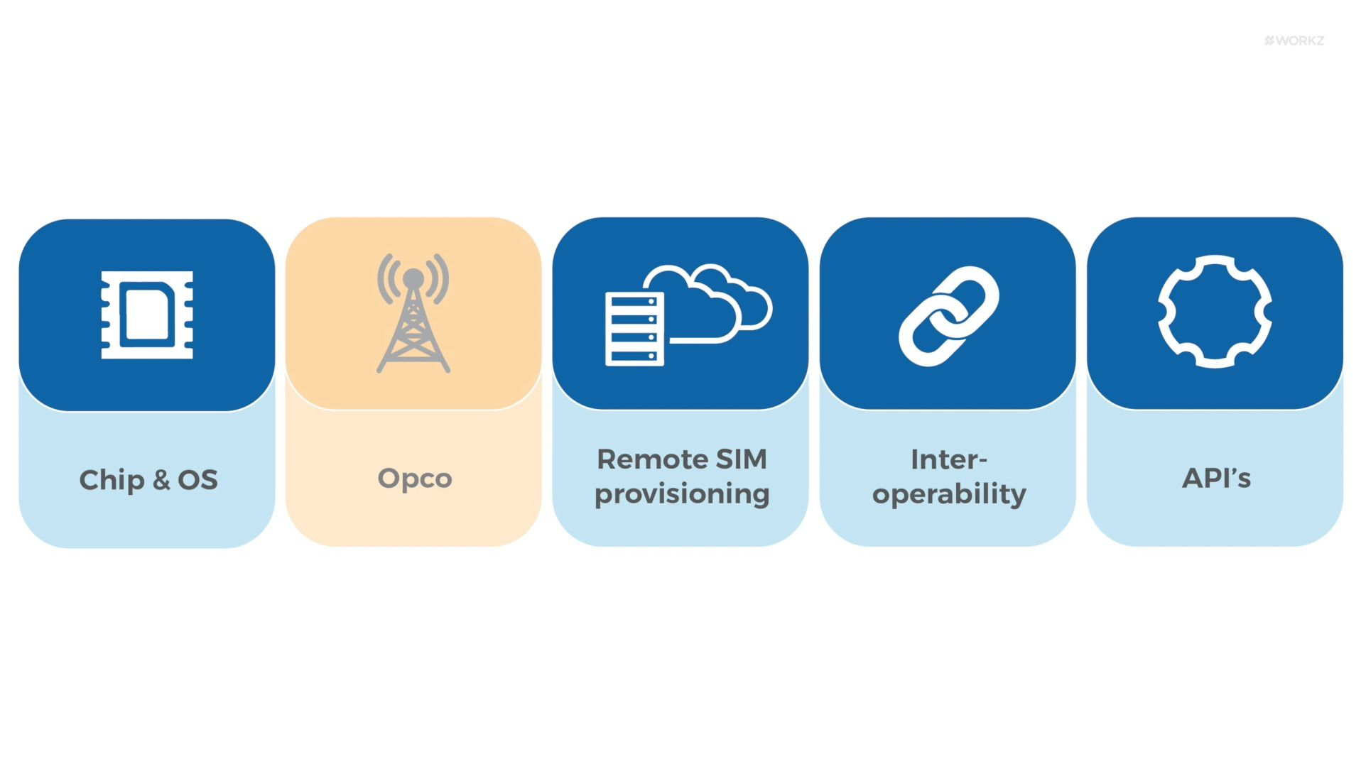 Discover an advanced, independent eUICC remote provisioning