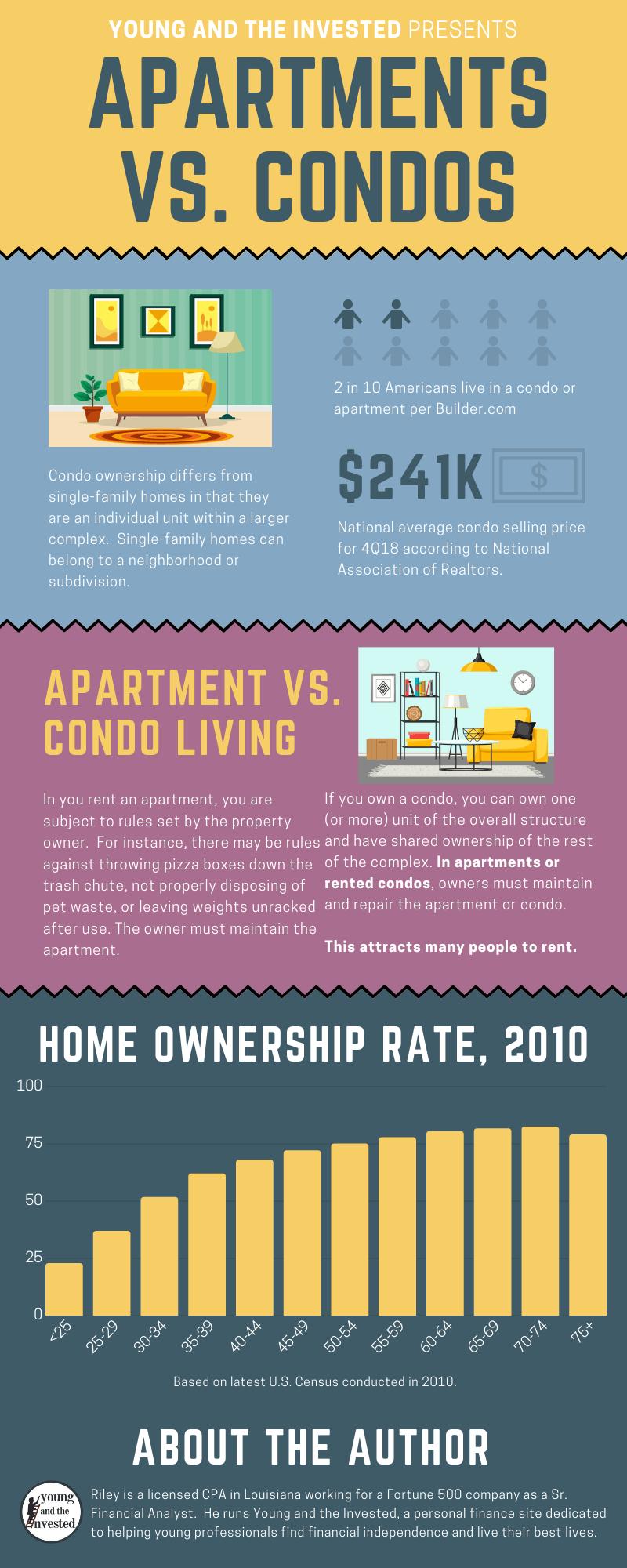 Condo Vs Apartment Which Is Better For You Buying A Condo Condo Condo Living