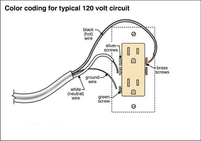 Color code for installing an outlet   Projects Kit   Pinterest