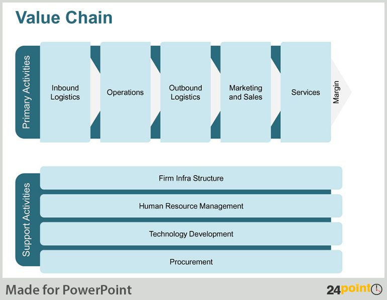 Value Chain Diagram  Using 24point0u0027s PPT Presentations to - sales presentation