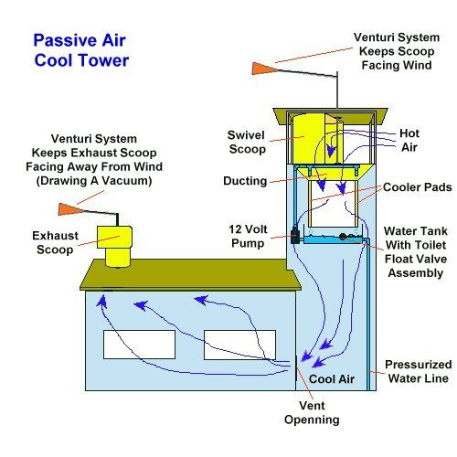 Aircool Jpg 48530 Bytes With Images Wind Catcher Passive House Design Passive Solar Design