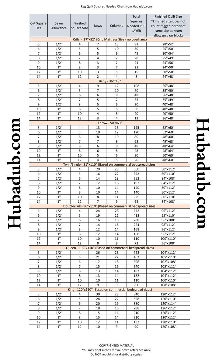 How many squares are needed for a rag quilt is a common question ... : rag quilt size chart - Adamdwight.com